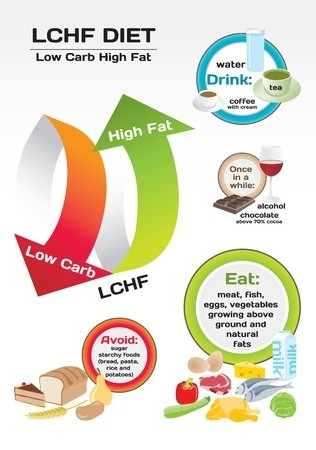 LCHF low carb high fat diet